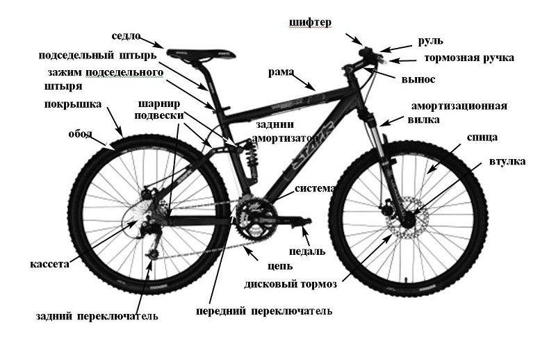6-konstruktivnye-harakteristiki-uzlov-velosipeda