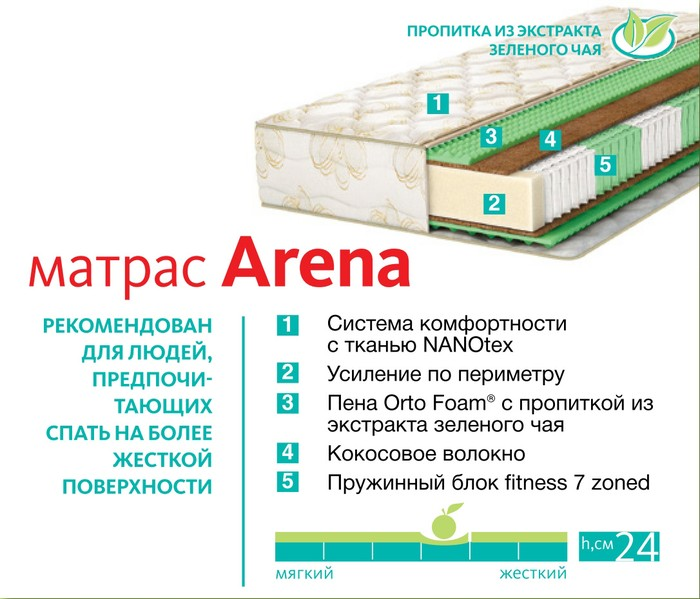 Характеристики Fitness Arena