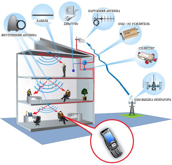 антенна усилитель сотовой связи для дачи